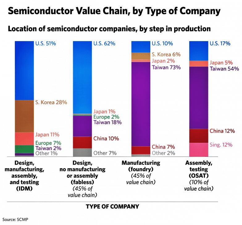 catena del valore dei semiconduttori