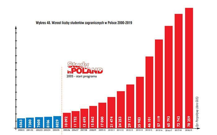 grafico studenti stranieri in polonia